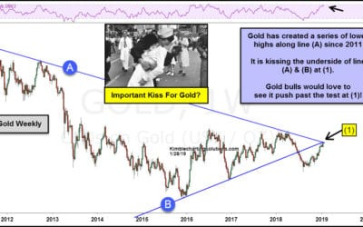 Historical Test For Gold In Play! Gold Bulls Would Love…