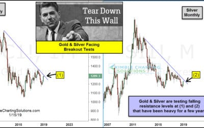 Gold & Silver Testing Important Breakout Levels!