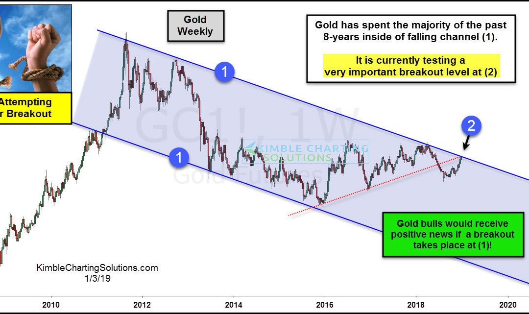 Gold; 8-Year Breakout Attempt In Play!