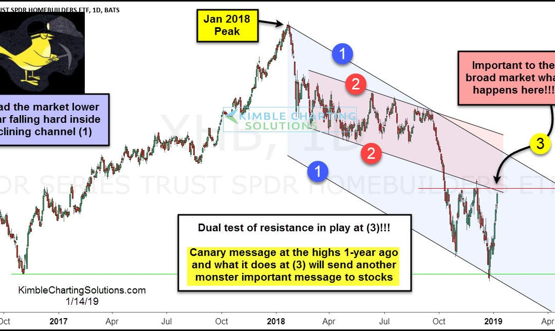 "Homebuilders Set To Deliver ""Canary"" Message Again!"