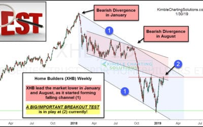 Leading Indicator Facing Important Breakout Test!