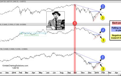 Stocks, Crude and Yields testing critical breakout level, says Joe Friday