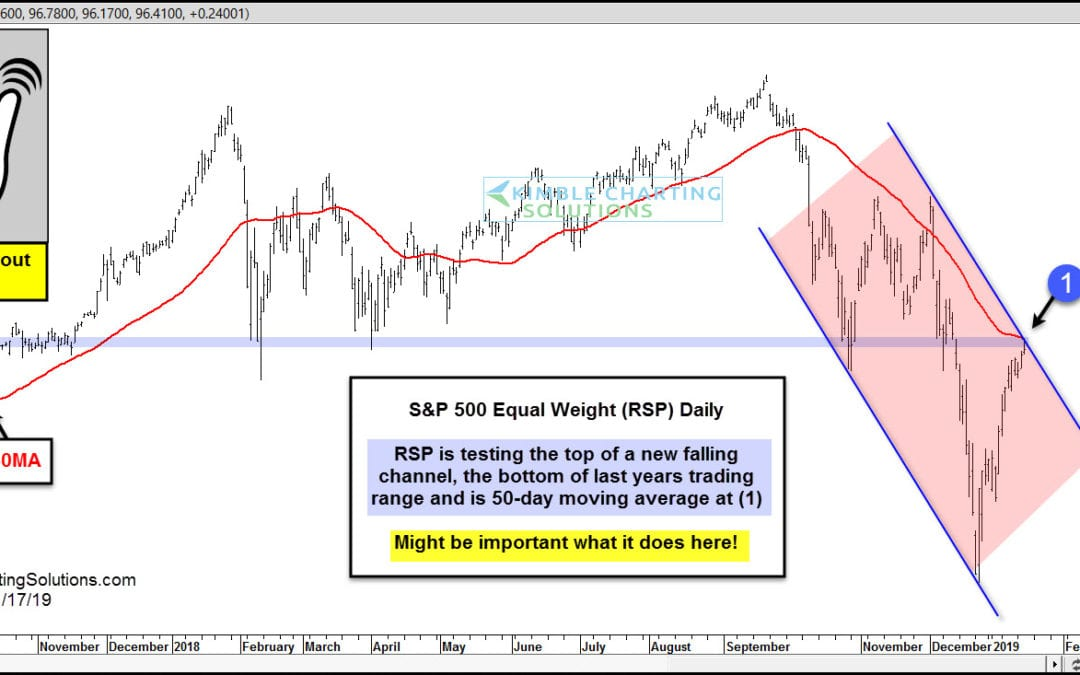 Triple Breakout Test In Play For S&P 500!