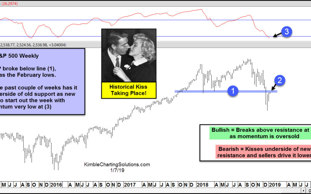S&P 500 Testing Historical Kiss Of Resistance