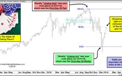 S&P 500 Rally Runs Into Important Make Or Break Level