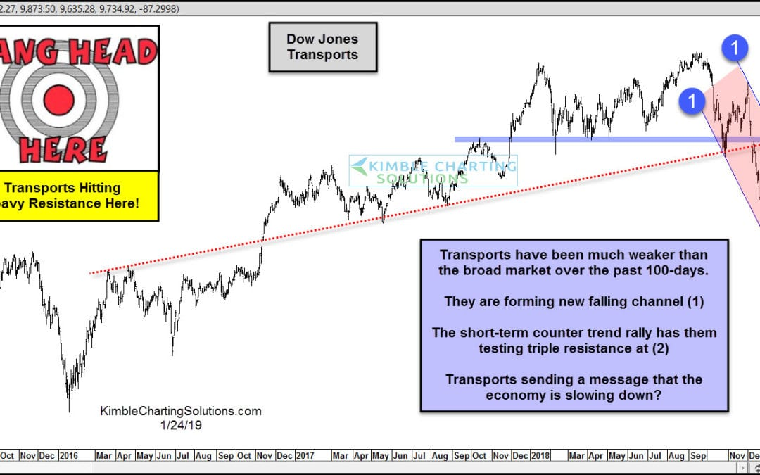 Transports suggesting a recession is not far away?