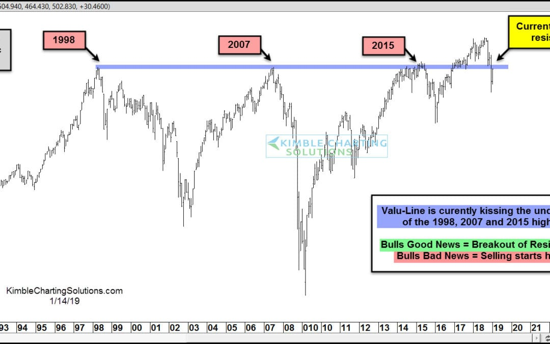"""The """"Average Stock"""" is Facing a Big Test Here!"""