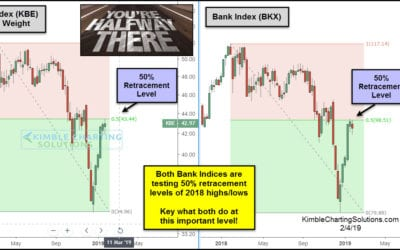 Critical Inflection Point test for Banks in play!