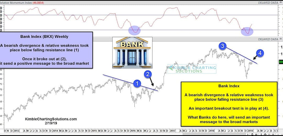 Are Bank Stocks Ready to Right-Side the Bull Market?