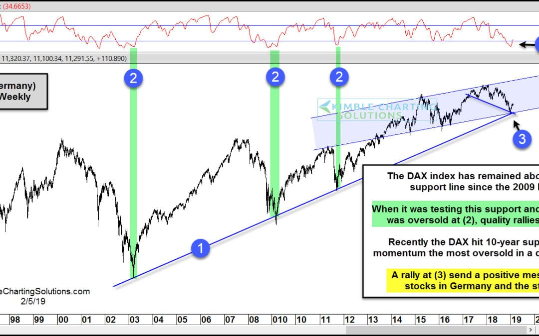 Germany (DAX) sending bullish message to stocks in the states