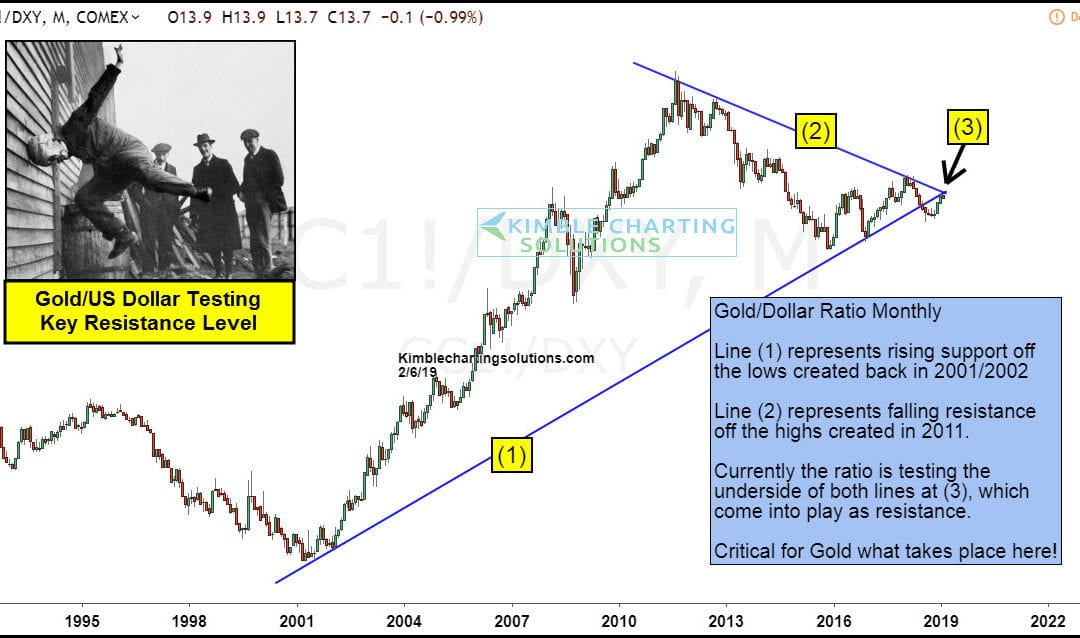 Gold Bulls Charge Into Resistance: Results Different This Time?