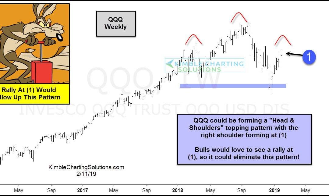Tech topping pattern forming? This would blow it up!