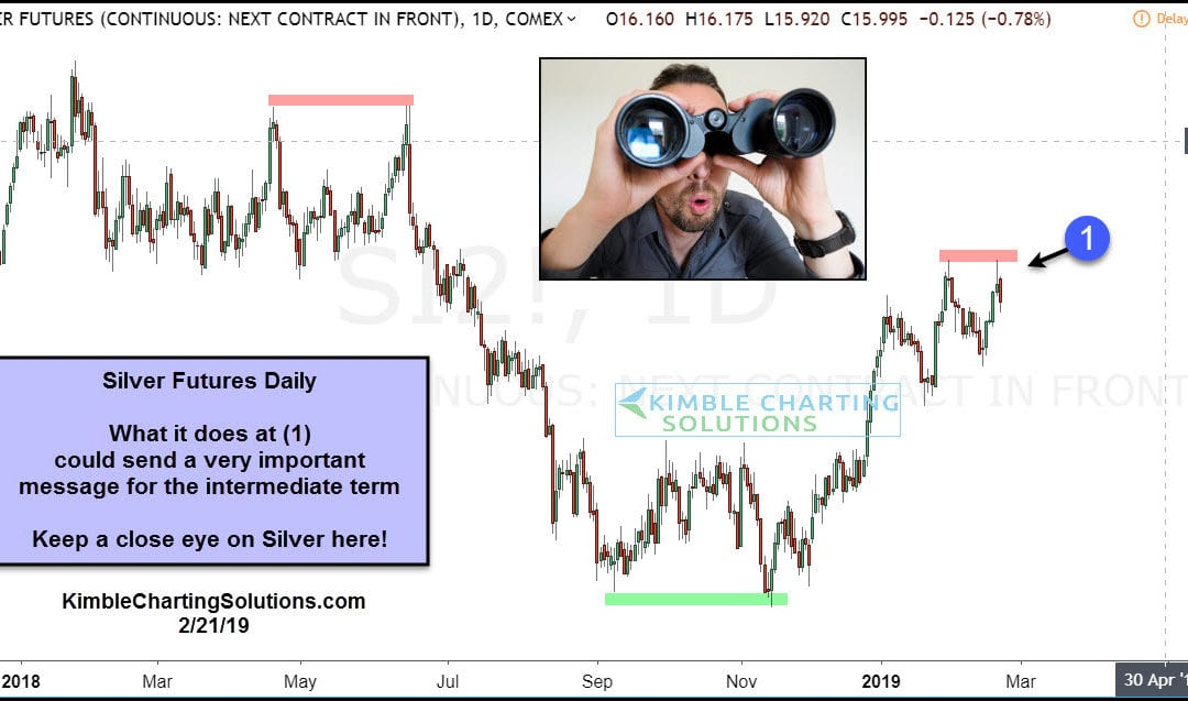 Silver Double Topping Here? Keep an eye on this pattern!