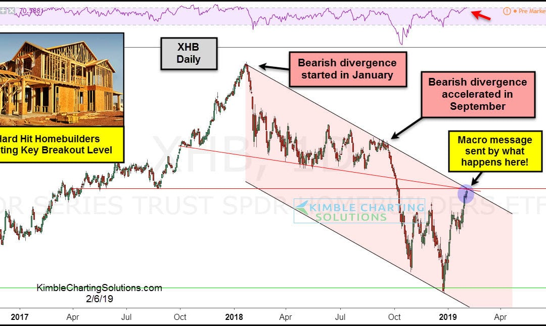 Hard Hit Homebuilders Testing Critical Resistance Test