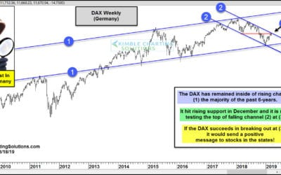 Germany Breakout Bullish For Stocks In The States!