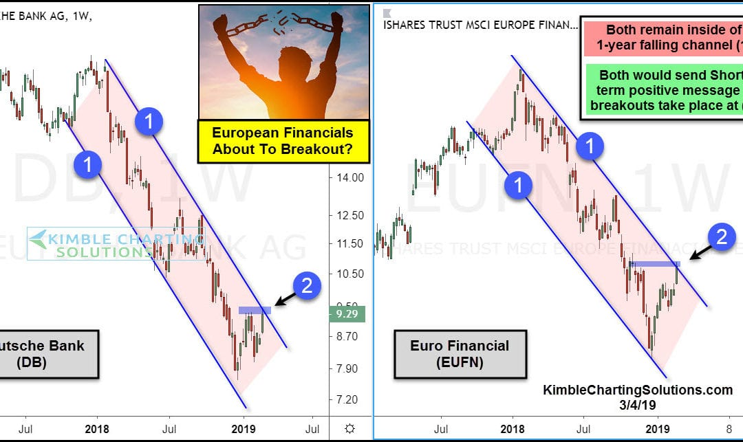 European Financials Bullish Breakout In The Cards?