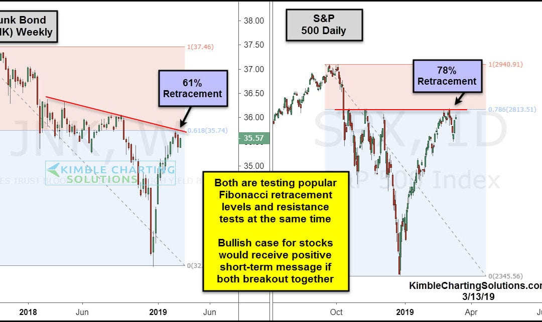 Junk Bonds and S&P Testing Critical Breakout Levels!