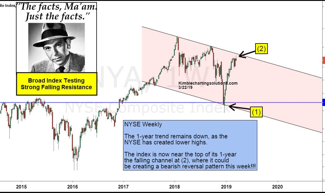 NYSE Index Suggesting The Top Is In, Says Joe Friday