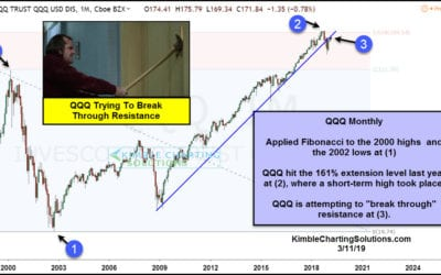 NDX 100 Testing Important Breakout Level!