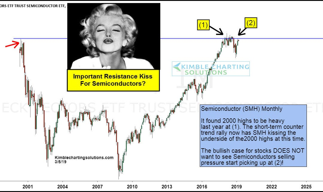 "Semiconductors (SMH): Important ""Kiss"" of Resistance Underway"