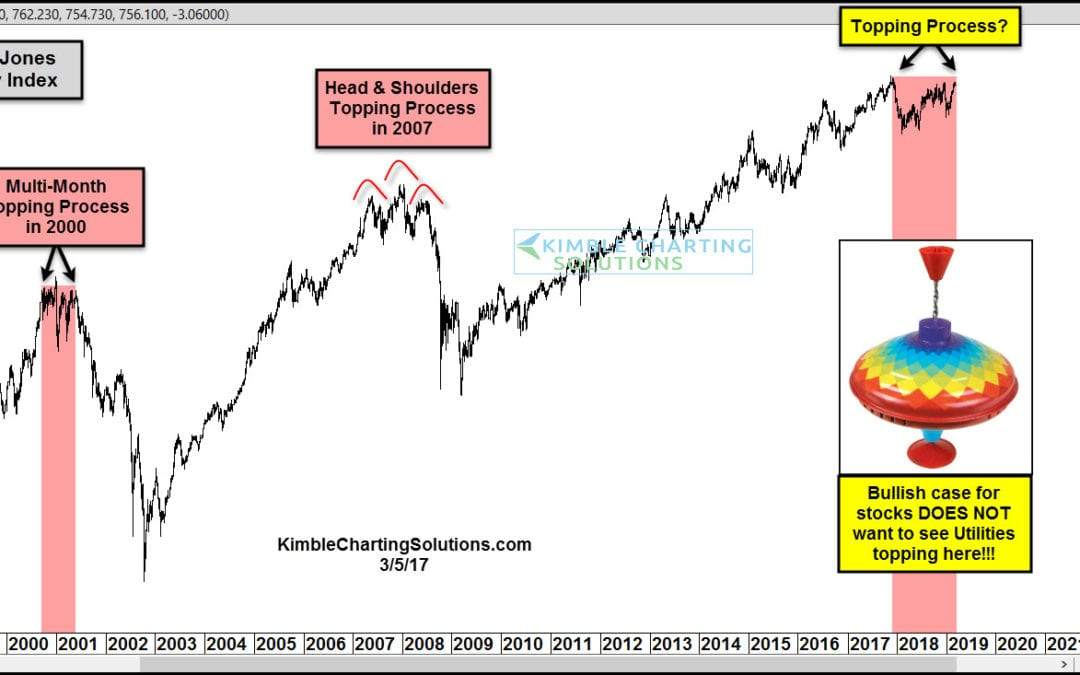 Utilities Creating Another Important Topping Pattern?