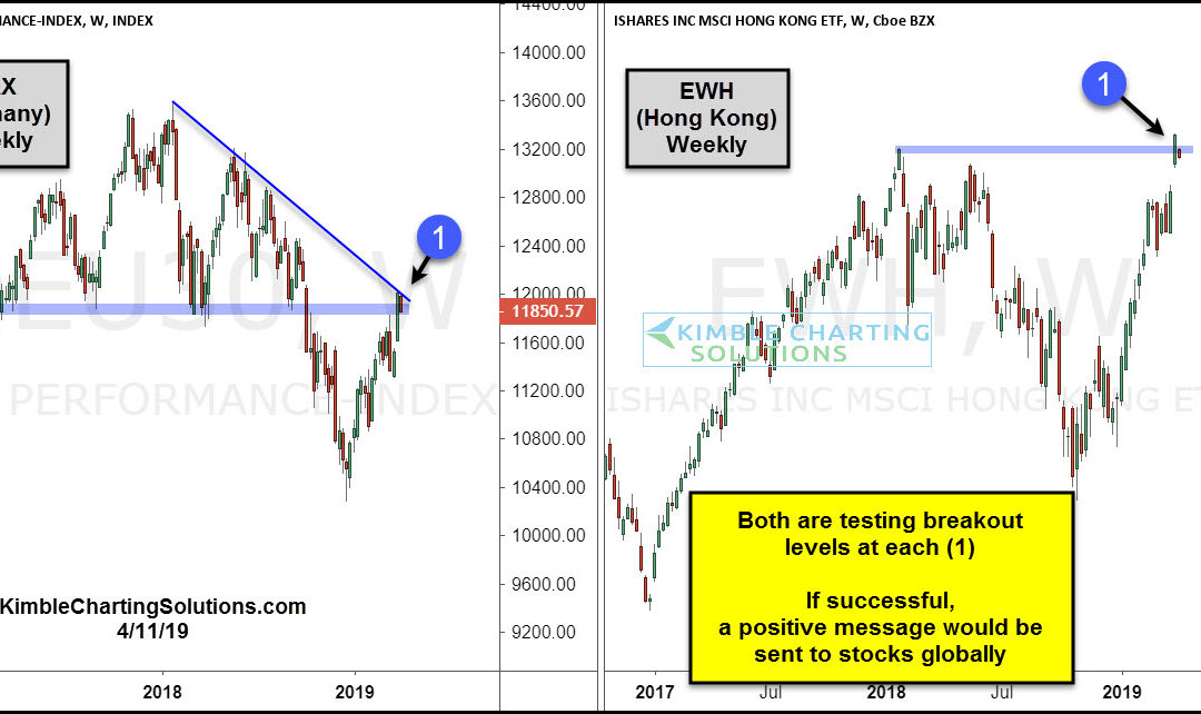 Two Global Stocks Indexes Testing Breakout Levels!