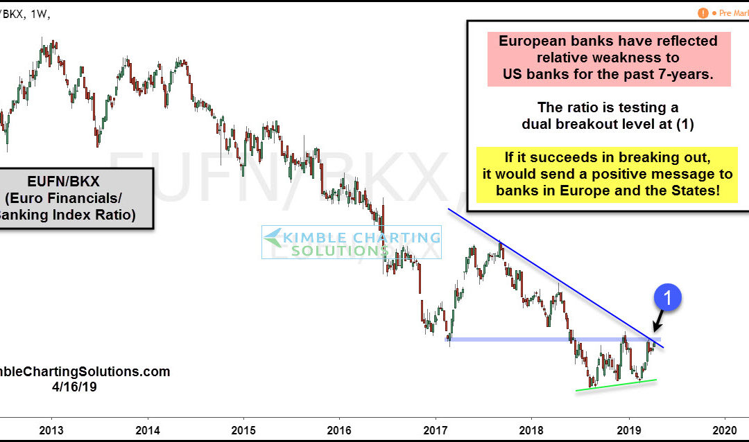 European Banks Flashing Rare Bullish Signal?