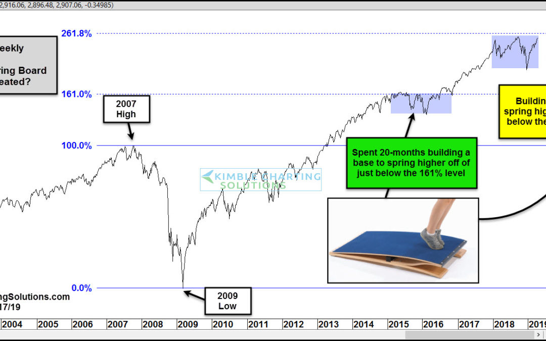 S&P Building A Base To Spring Higher Off Of?