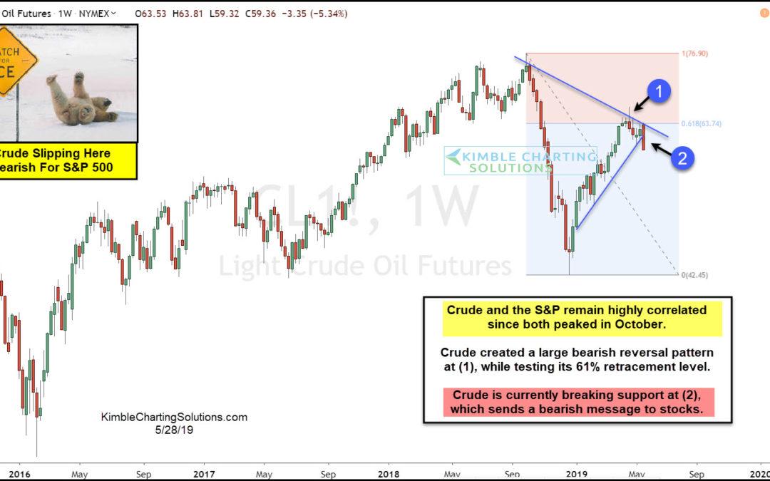 Oil Breaks Down: Should Stock Market Bulls Be Worried?
