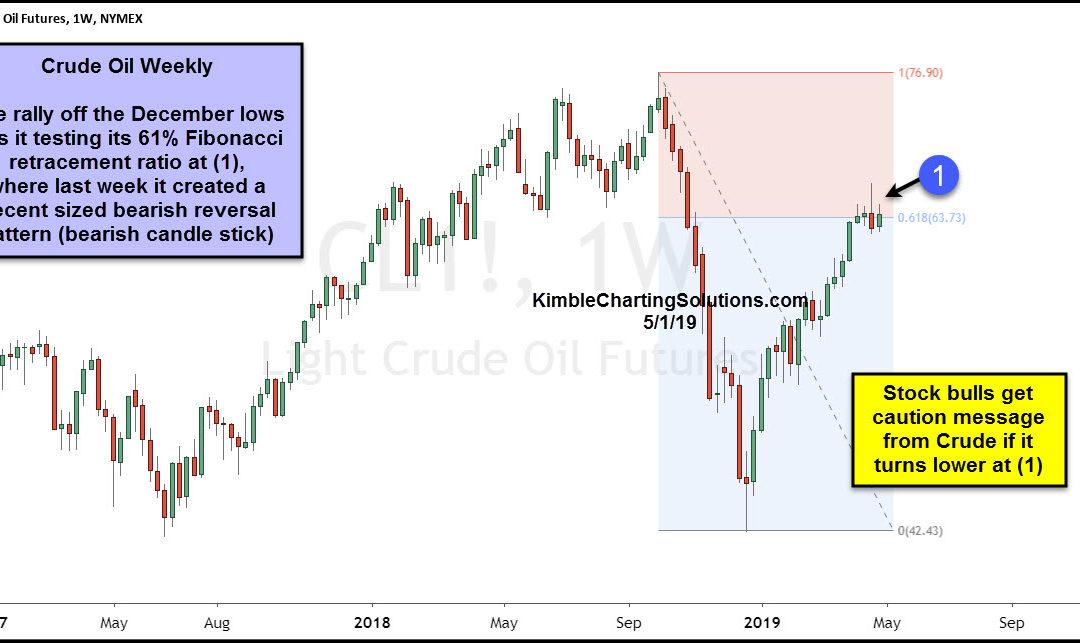Crude Oil Rally Stalling? Stock Market Bulls Hope Not