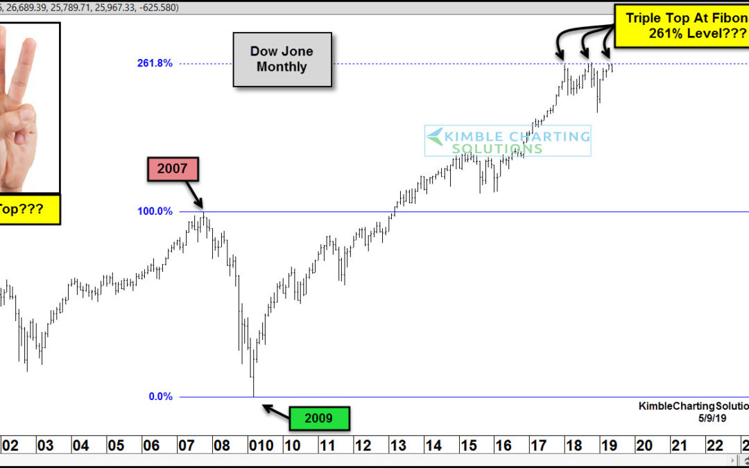Dow Jones Industrials Triple Topping At Key Fib Price Level?