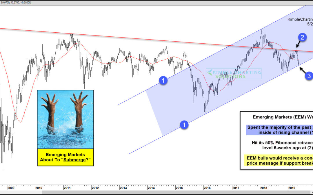 Emerging Markets About To Submerge If 3-Year Support Breaks?