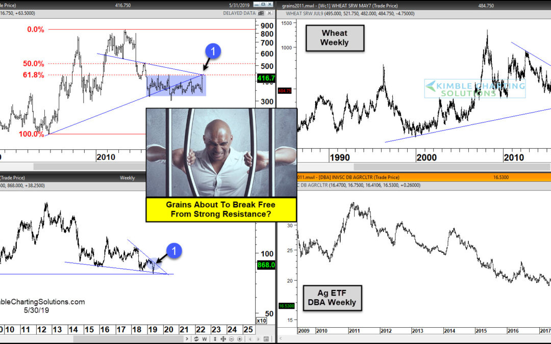 Grains About To Experience Bullish Breakouts?