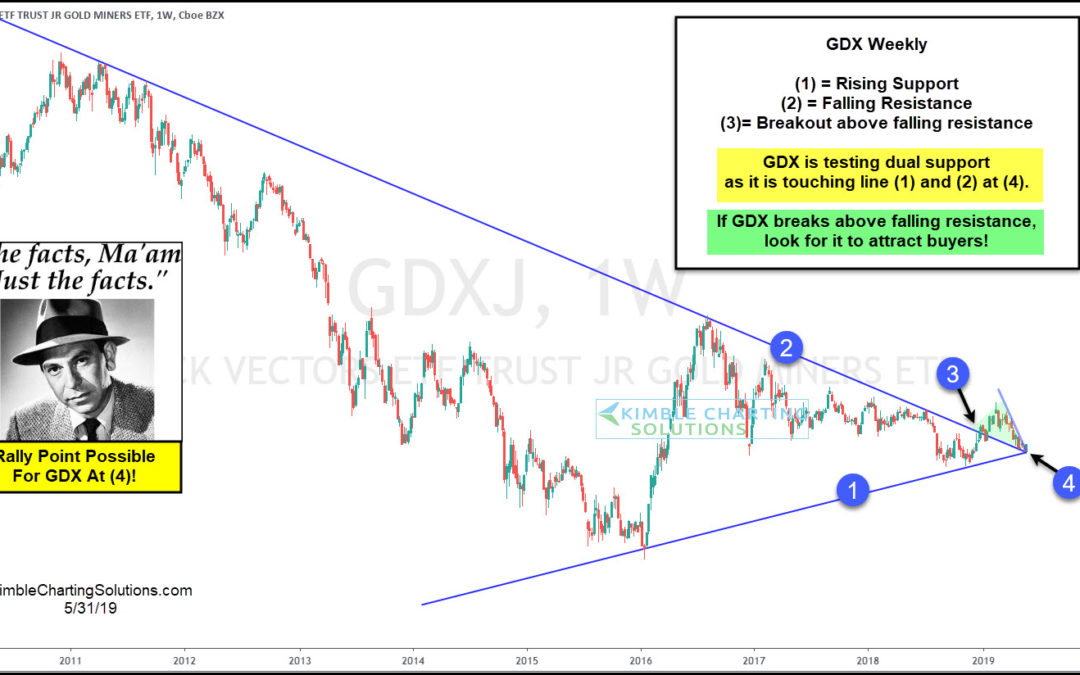 Gold Miners (GDXJ) Could Start A Rally From Here Says Joe Friday