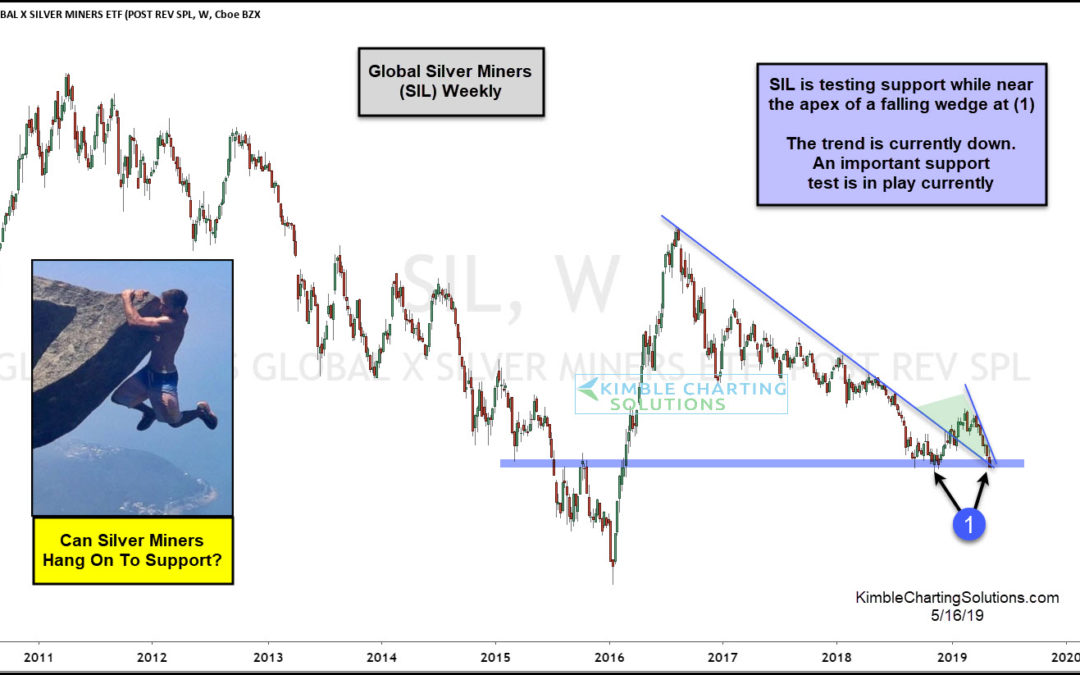 Silver Miners; Can They Bounce From This Key Support Test?