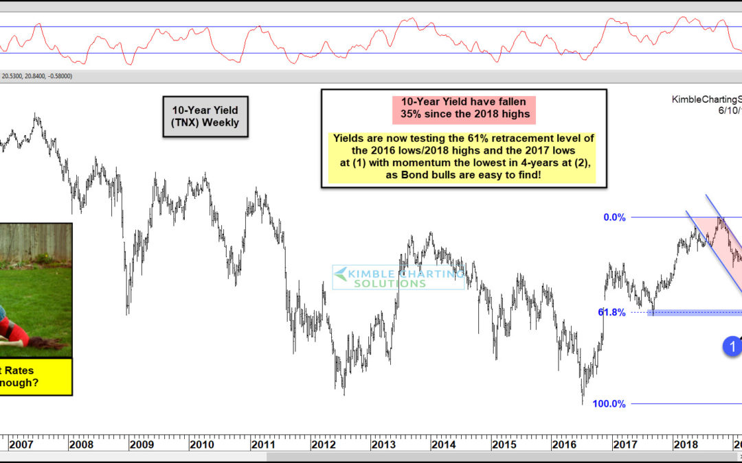 Bonds Peaking/Interest Rates Bottoming Here?