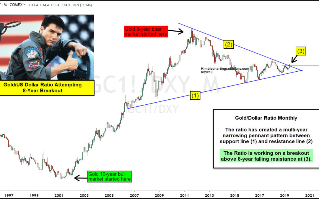 Gold / US Dollar Ratio Attempting 8-Year Breakout