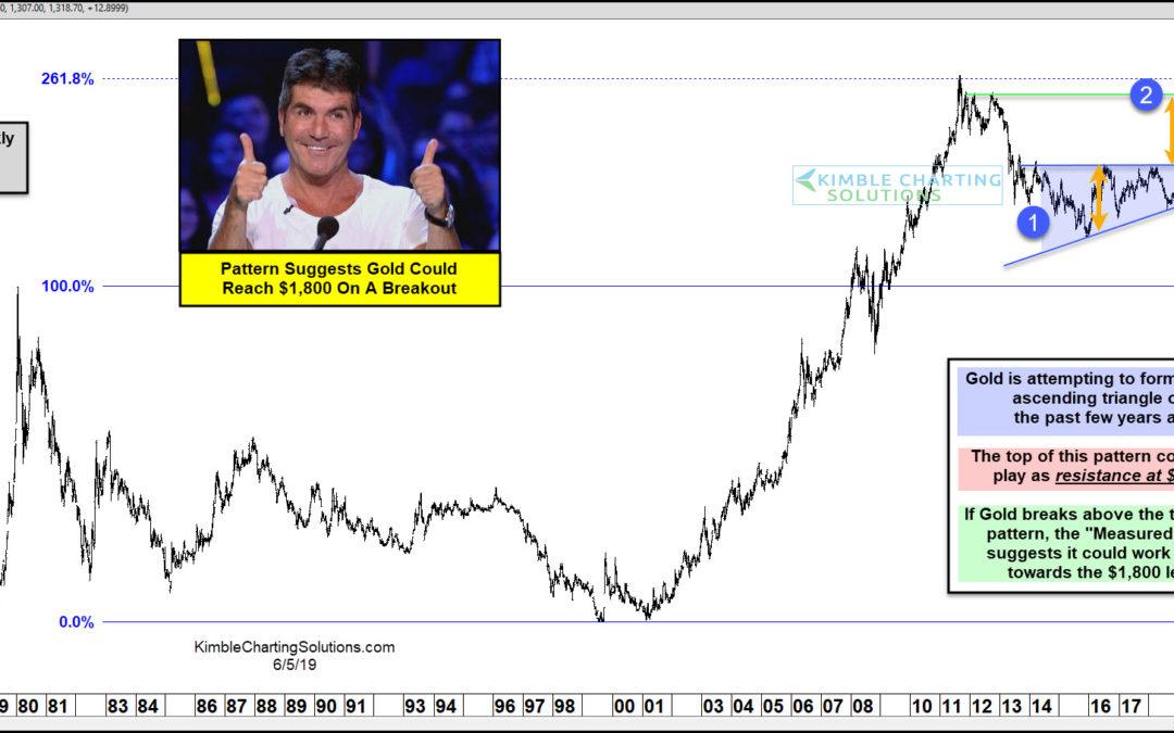 Gold Target $1,800 following an upside breakout!