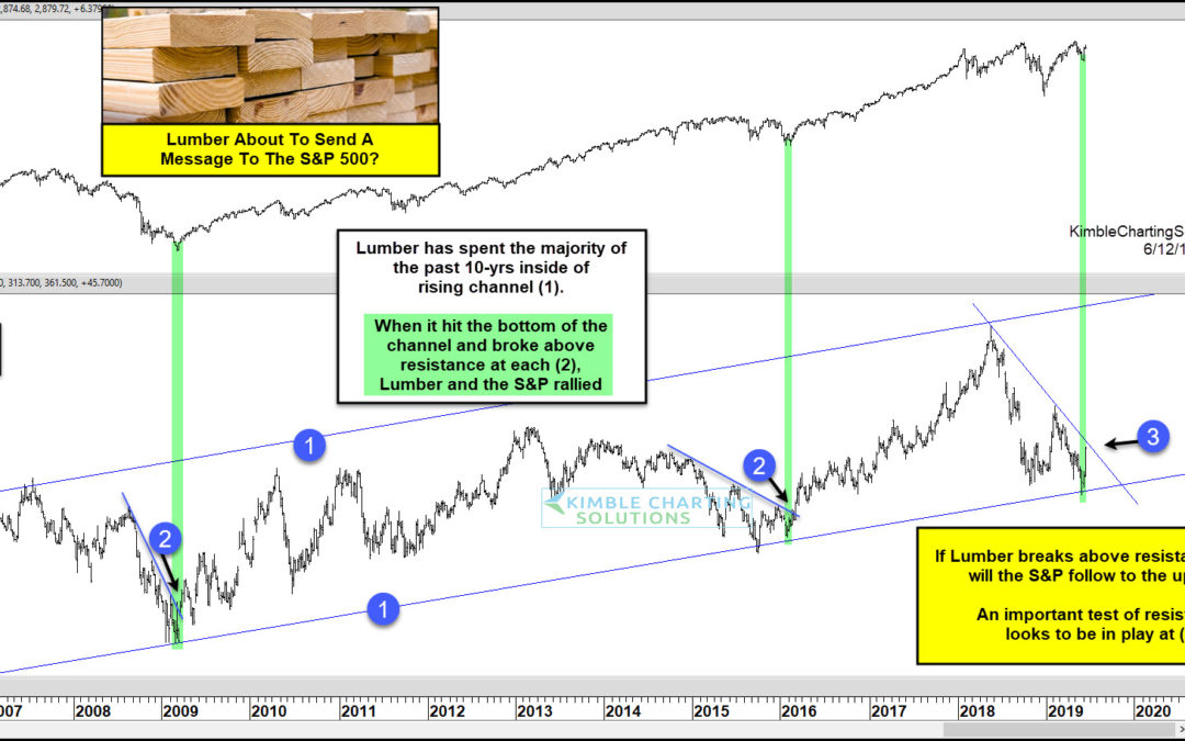 Stock Market Bulls Hope Lumber Prices Breakout to the Upside!