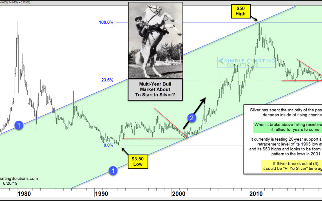 Silver; Multi-Year Bull Market Getting Started?
