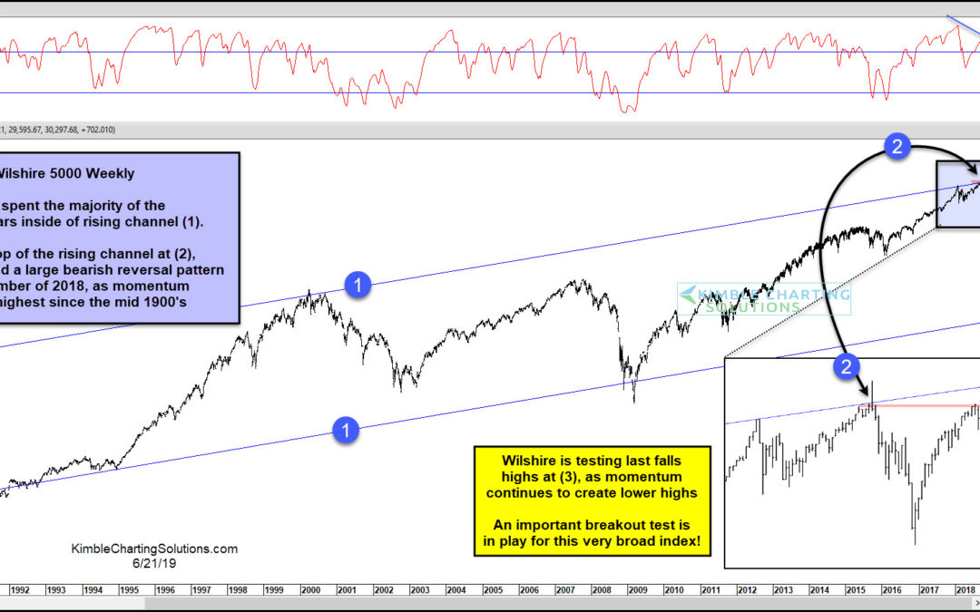 Wilshire 5000 Creating A Triple Top? An Important Breakout Test Is In Play!