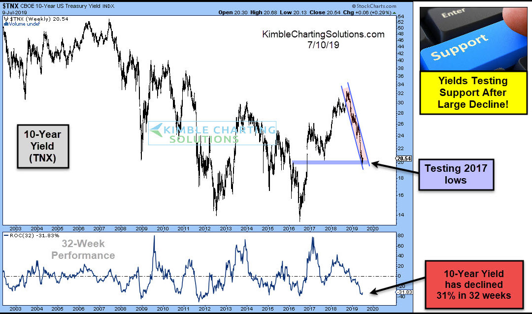 Interest Rates Hitting Short-Term Lows/Bonds Peaking?
