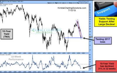 Interest Rates Hitting Short-Term Lows/Bonds Peaking?