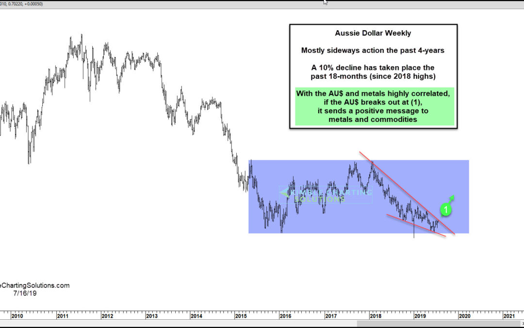 Aussie Dollar About To Send Bullish Message To Precious Metals?