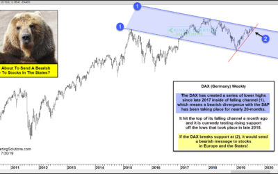 DAX (Germany) About To Send Bearish Message To The S&P 500?