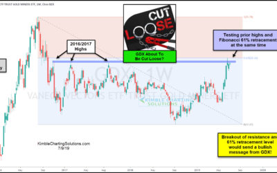 Gold Miners (GDX) About To Cut Loose To The Upside?