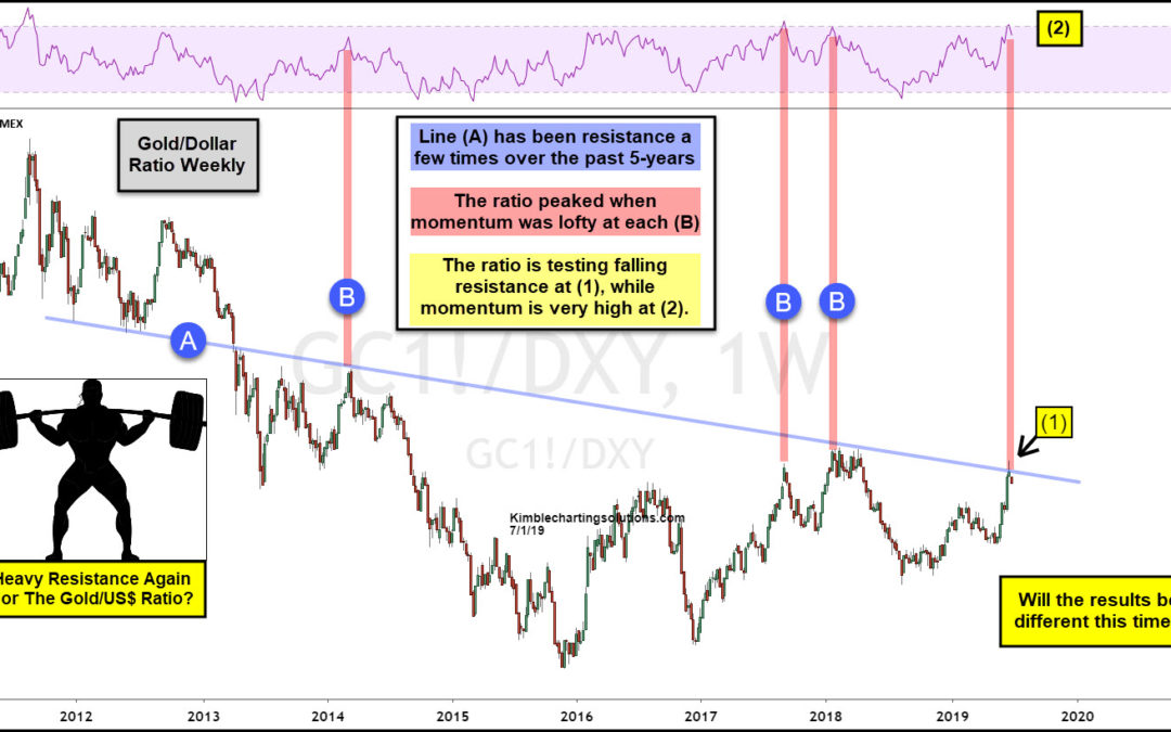Gold Peaking As This Indicator Hits 8-year Resistance?