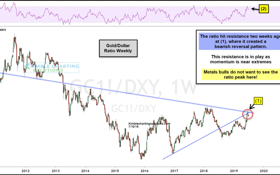 Silver/Gold Ratio Making A Bullish Reversal?