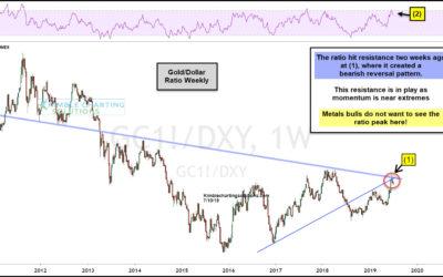 Silver/Gold Ratio Making A Bullish Reversal?