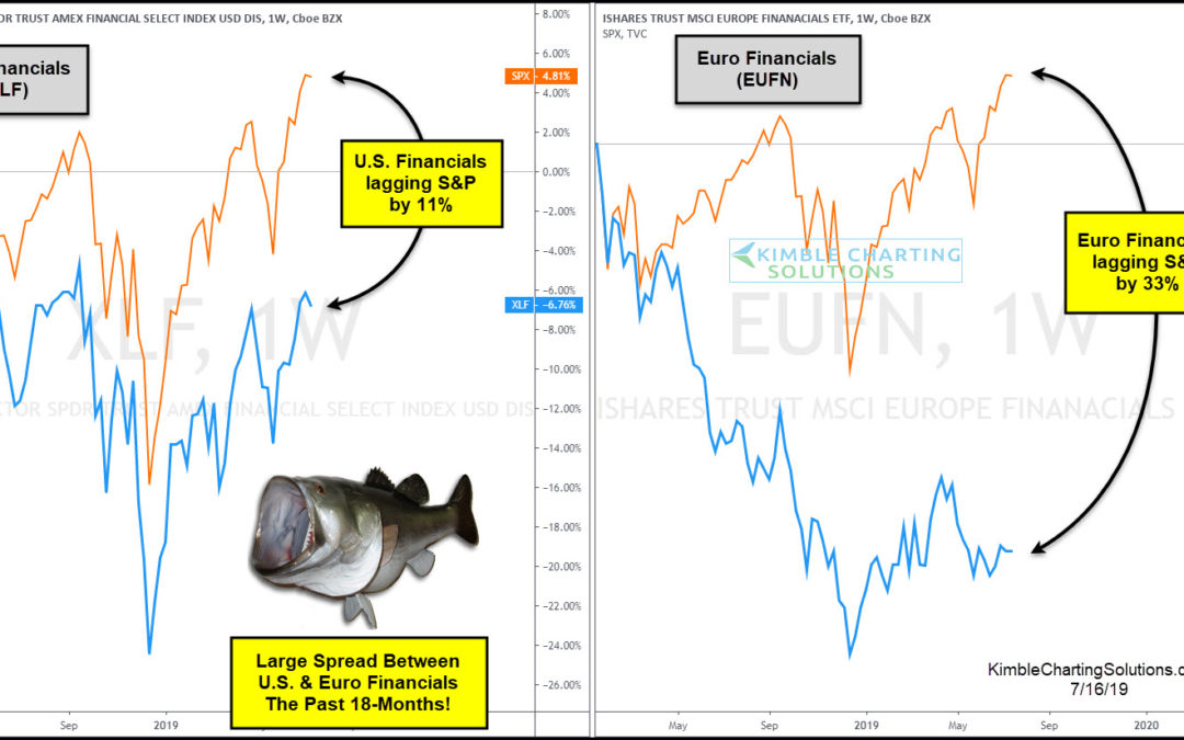 U.S. & Euro Financials Lagging Big Time! Should Stock Bulls Be Concerned?